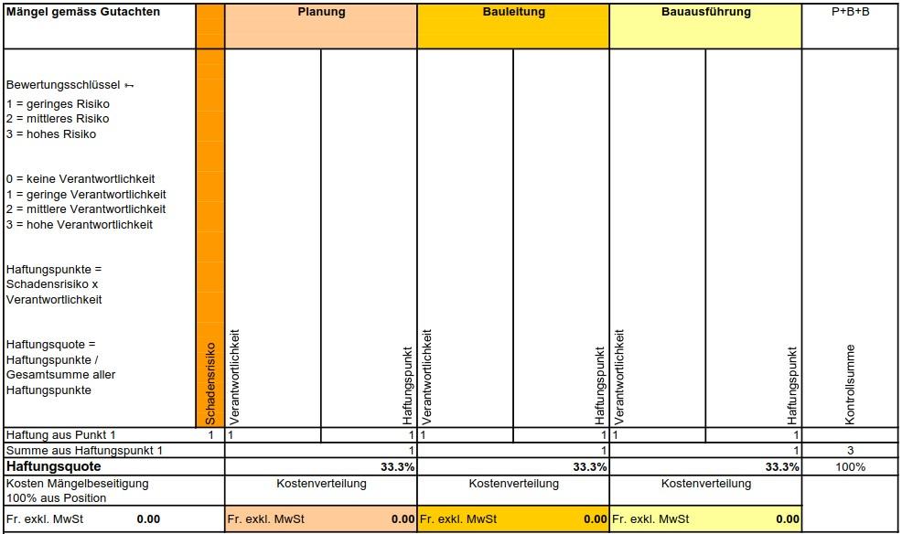Kostenaufteilung nach dem Verursacherprinzip